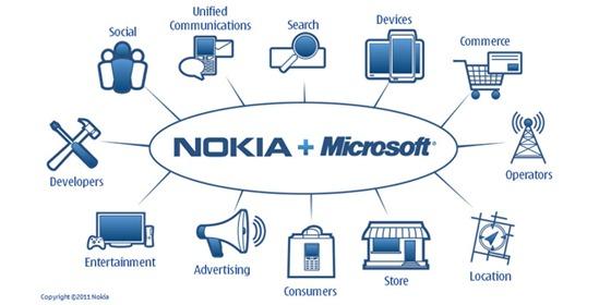 Nokia и Microsoft: стратегическое сотрудничество